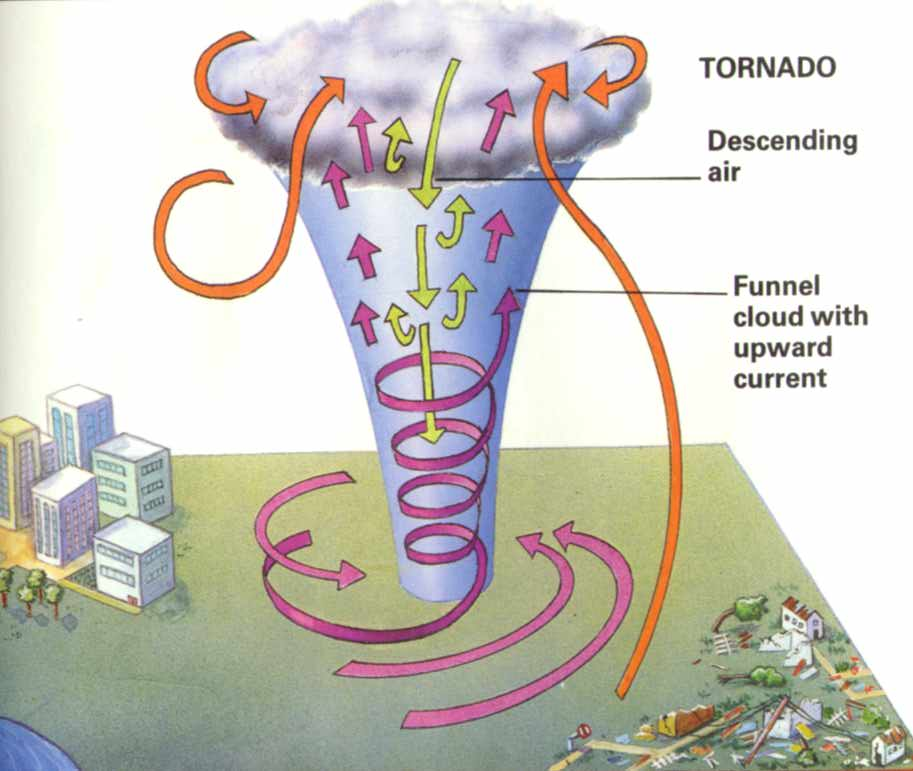 How Are Tornadoes Formed