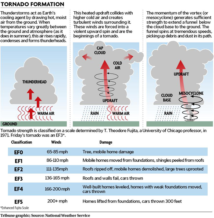 how are tornadoes formed | Tornado Storm