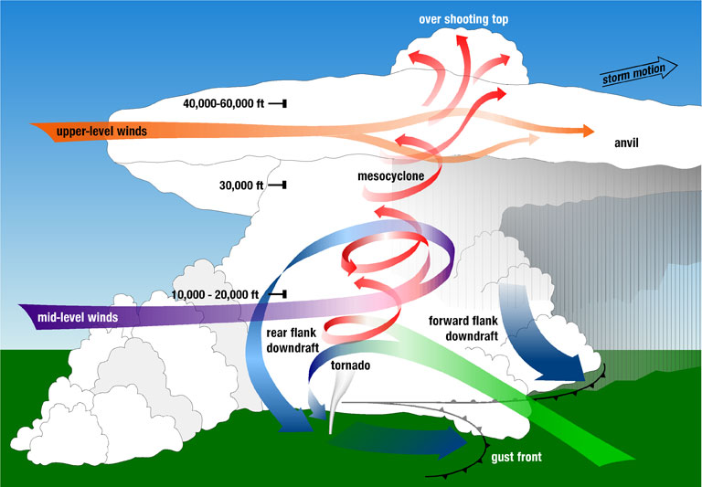 how tornadoes are formed
